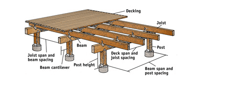 Deck Support for Hot Tub